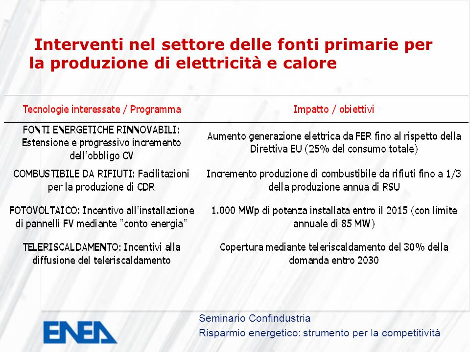 Seminario Confindustria Risparmio energetico: strumento per la competitività Interventi nel settore delle fonti primarie per la produzione di elettricità e calore