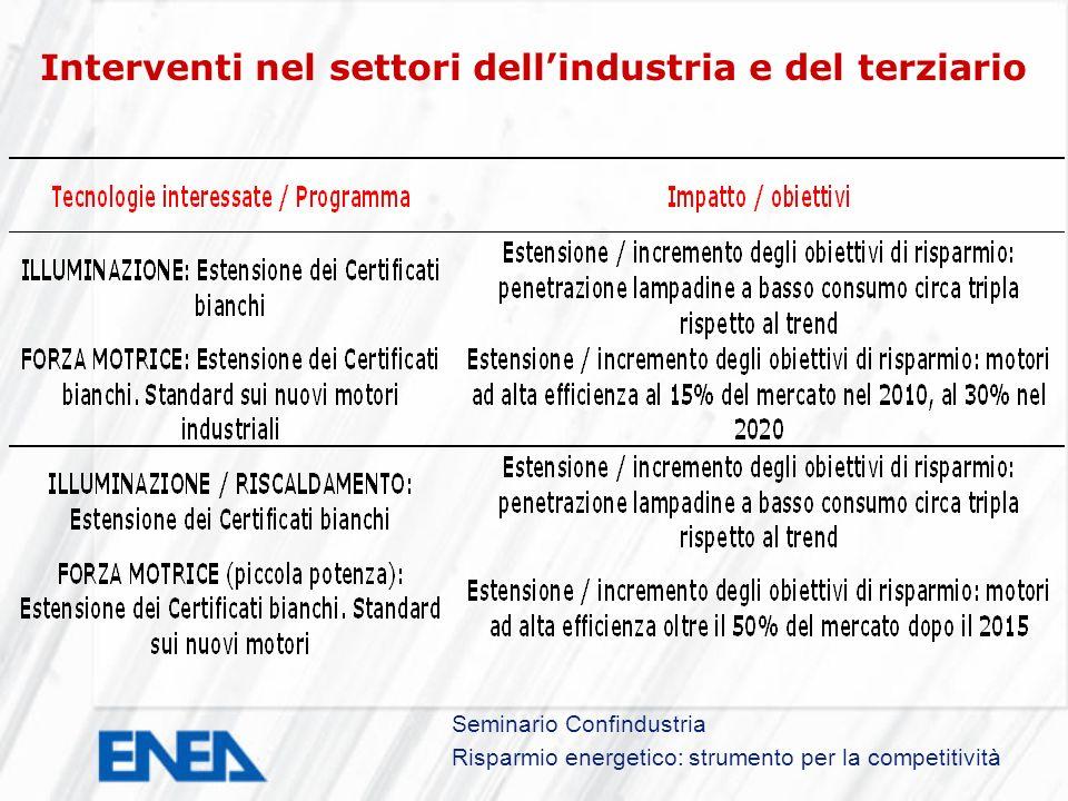 Seminario Confindustria Risparmio energetico: strumento per la competitività Interventi nel settori dellindustria e del terziario