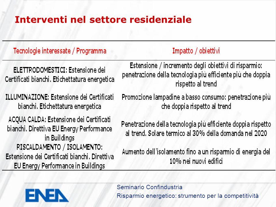 Seminario Confindustria Risparmio energetico: strumento per la competitività Interventi nel settore residenziale