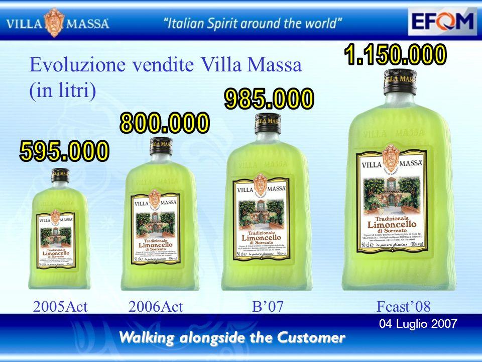 Walking alongside the Customer 2005Act 2006Act B07 Fcast08 Evoluzione vendite Villa Massa (in litri) 04 Luglio 2007