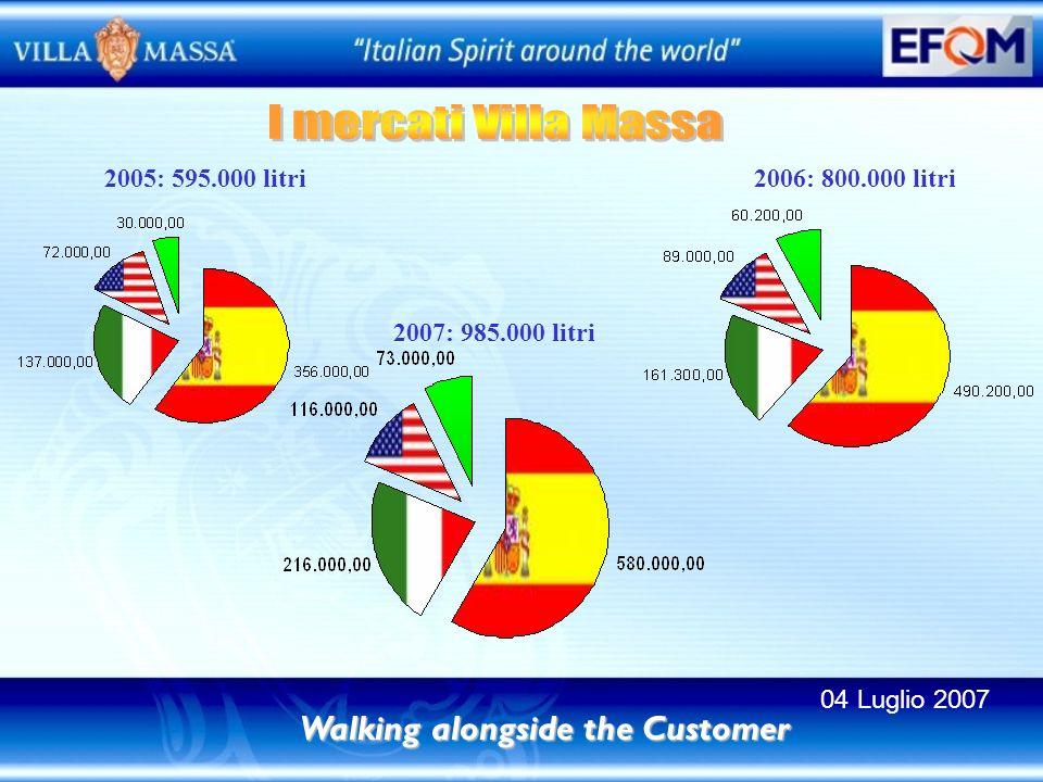 2005: 595.000 litri 2006: 800.000 litri 2007: 985.000 litri Walking alongside the Customer 04 Luglio 2007