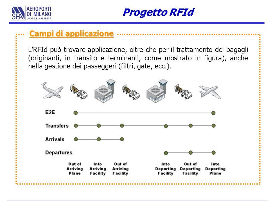 LRFId può trovare applicazione, oltre che per il trattamento dei bagagli (originanti, in transito e terminanti, come mostrato in figura), anche nella