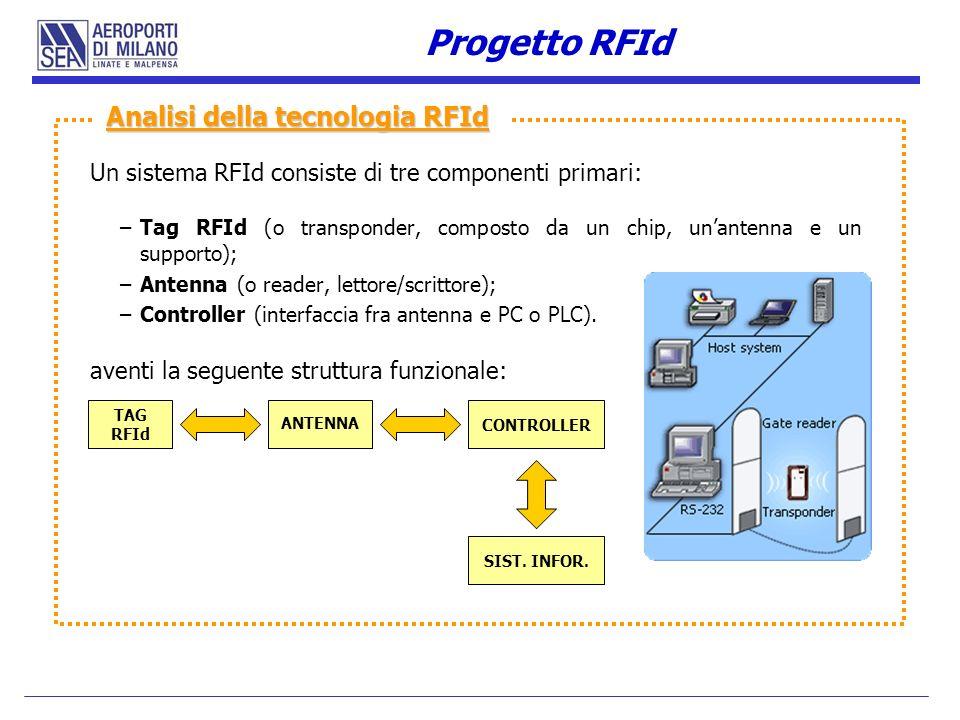Un sistema RFId consiste di tre componenti primari: –Tag RFId (o transponder, composto da un chip, unantenna e un supporto); –Antenna (o reader, letto