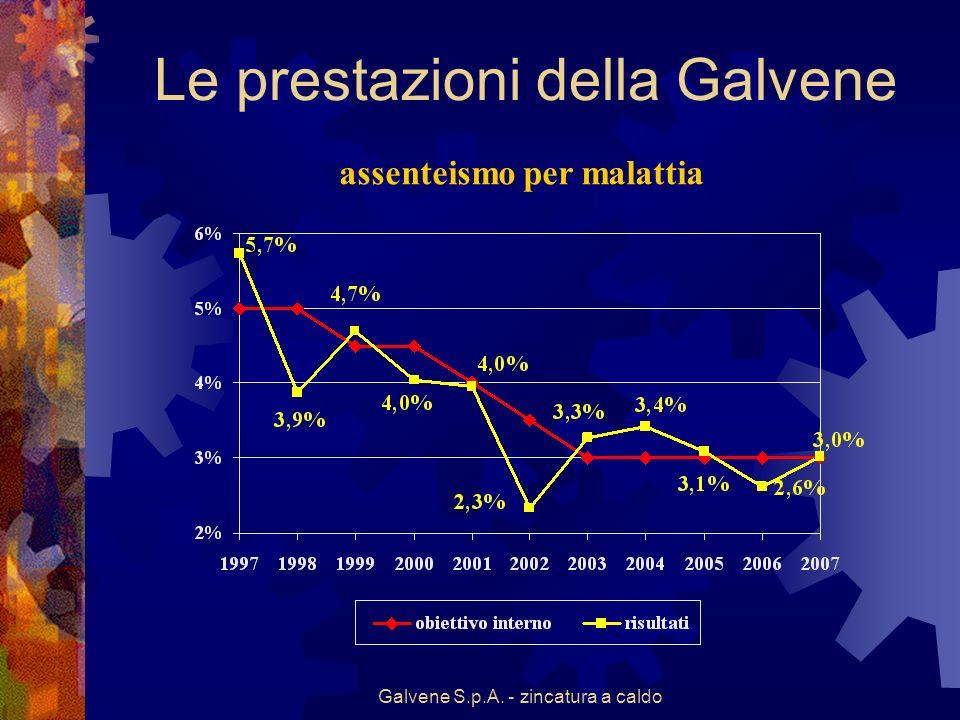 Galvene S.p.A. - zincatura a caldo Le prestazioni della Galvene assenteismo per malattia