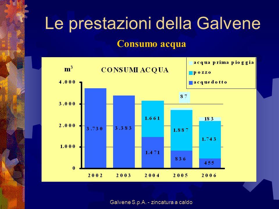 Galvene S.p.A. - zincatura a caldo Consumo acqua Le prestazioni della Galvene