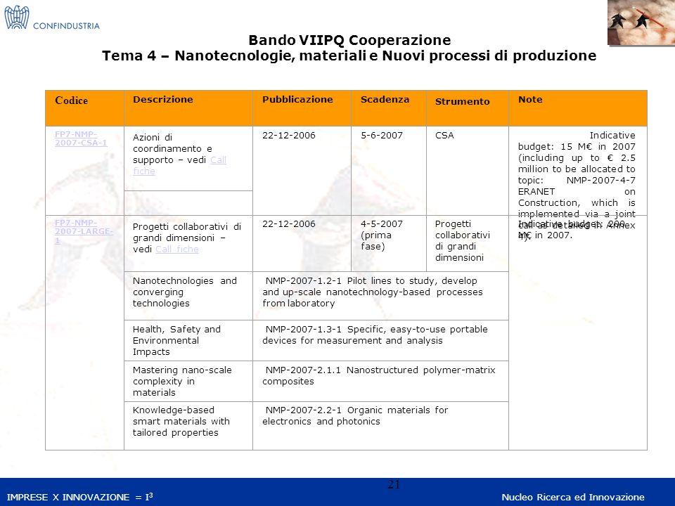 IMPRESE X INNOVAZIONE = I 3 Nucleo Ricerca ed Innovazione 21 Codice DescrizionePubblicazioneScadenza Strumento Note FP7-NMP- 2007-CSA-1 Azioni di coordinamento e supporto – vedi Call ficheCall fiche 22-12-2006 5-6-2007 CSA Indicative budget: 15 M in 2007 (including up to 2.5 million to be allocated to topic: NMP-2007-4-7 ERANET on Construction, which is implemented via a joint call as detailed in Annex 4).