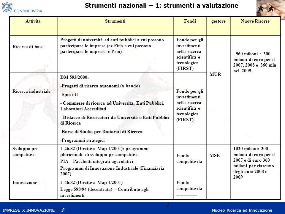 IMPRESE X INNOVAZIONE = I 3 Nucleo Ricerca ed Innovazione 24 Development and validation of new industrial models and strategies NMP-2007-3.1-2 New added-value user-centred products and product services Rapid transfer and integration of new technologies into the design and operation of manufacturing processes NMP-2007-3.4-1 Rapid manufacturing concepts for small series industrial production Integration of technologies for industrial applications NMP-2007-4.0-2 Application of new materials including bio-based fibres in high-added value textile products NMP-2007-4.0-6 Innovative added-value construction product-services