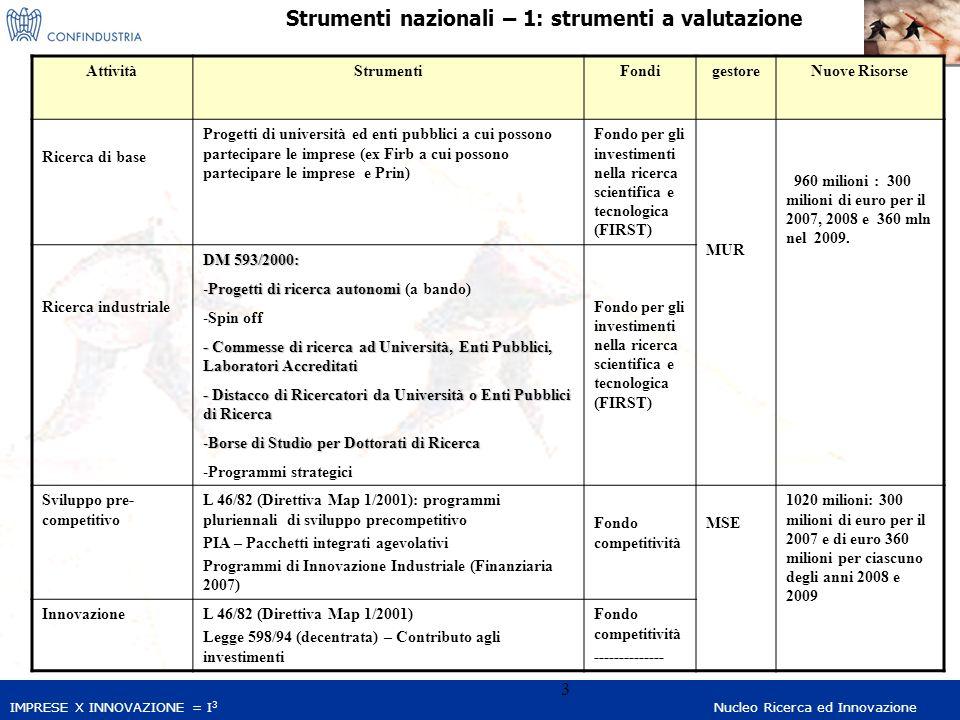 IMPRESE X INNOVAZIONE = I 3 Nucleo Ricerca ed Innovazione 4 Strumenti nazionali – 1: incentivi fiscali AttivitàStrumentiGestore Ricerca industriale L Finanziaria 2007: -credito dimposta 10%, per massimo 15 mln Euro costi - credito dimposta 15%, commesse di ricerca ad enti pubblici, per massimo 15 mln Euro costi DM 593/2000: - Commesse di ricerca ad Università, Enti Pubblici, Laboratori Accreditati - Distacco di Ricercatori da Università o Enti Pubblici di Ricerca -Istituzione di Borse di Studio per Dottorati di Ricerca Automati co MUR Innovazione L 140/97 regionalizzata Regioni