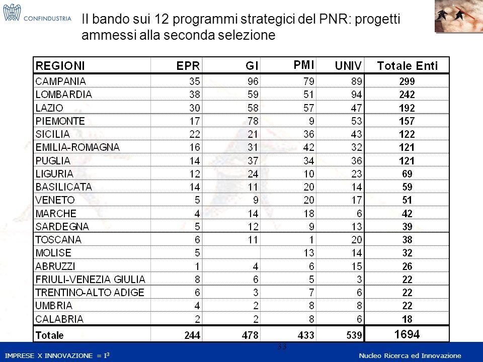 IMPRESE X INNOVAZIONE = I 3 Nucleo Ricerca ed Innovazione 33 Il bando sui 12 programmi strategici del PNR: progetti ammessi alla seconda selezione