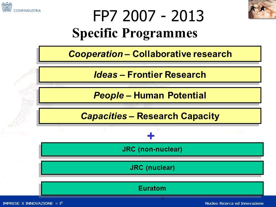 IMPRESE X INNOVAZIONE = I 3 Nucleo Ricerca ed Innovazione 9 Specific Programmes Cooperation – Collaborative research People – Human Potential JRC (nuc