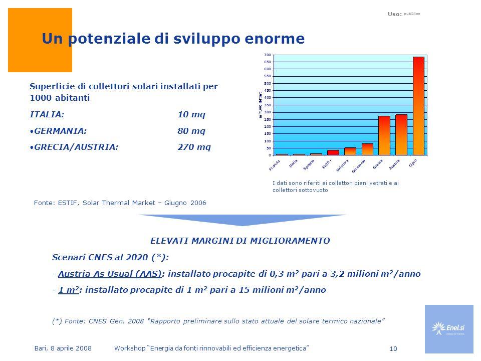 Uso: pubblico Bari, 8 aprile 2008 Workshop Energia da fonti rinnovabili ed efficienza energetica 10 Un potenziale di sviluppo enorme ELEVATI MARGINI DI MIGLIORAMENTO Scenari CNES al 2020 (*): - Austria As Usual (AAS): installato procapite di 0,3 m 2 pari a 3,2 milioni m 2 /anno - 1 m 2 : installato procapite di 1 m 2 pari a 15 milioni m 2 /anno (*) Fonte: CNES Gen.