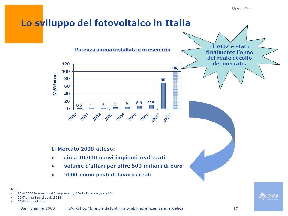 Uso: pubblico Bari, 8 aprile 2008 Workshop Energia da fonti rinnovabili ed efficienza energetica 17 Lo sviluppo del fotovoltaico in Italia Potenza annua installata e in esercizio Il 2007 è stato finalmente lanno del reale decollo del mercato.