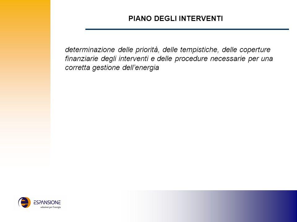PIANO DEGLI INTERVENTI determinazione delle priorità, delle tempistiche, delle coperture finanziarie degli interventi e delle procedure necessarie per una corretta gestione dellenergia