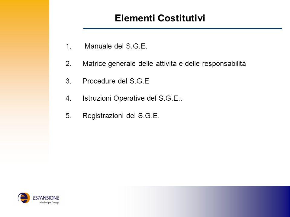 Elementi Costitutivi 1.Manuale del S.G.E.