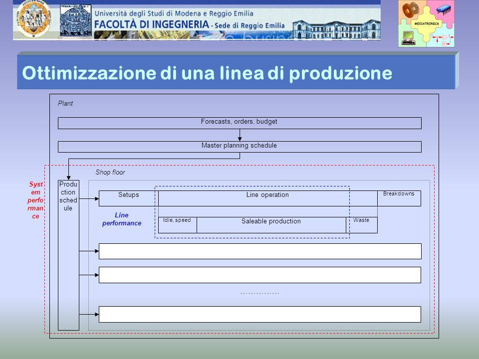 Ottimizzazione di una linea di produzione Plant Master planning schedule Forecasts, orders, budget Produ ction sched ule SetupsLine operation Breakdow
