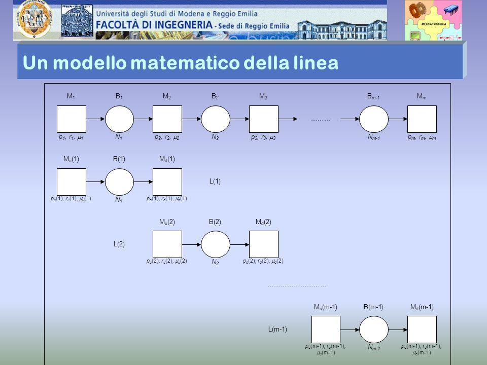 Un modello matematico della linea M1M1 M2M2 B1B1 p 1, r 1, 1 p 2, r 2, 2 N1N1 M3M3 B2B2 p 3, r 3, 3 N2N2 MmMm B m-1 p m, r m, m N m-1 ……… M u (1)M d (