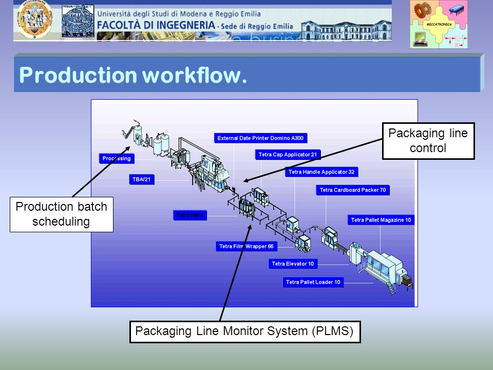 Production workflow. Production batch scheduling Packaging line control Packaging Line Monitor System (PLMS)