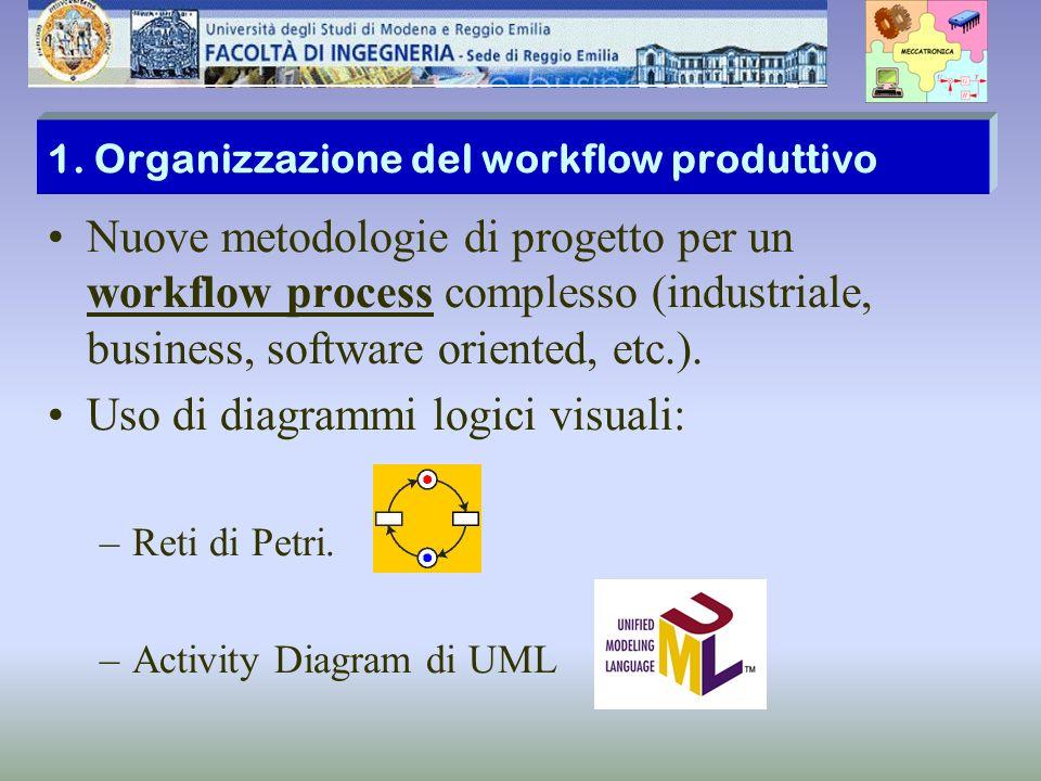 Diagrammi di stato (Reti di Petri) per la descrizione di un Process Workflow Consentono di descrivere il flusso della produzione.