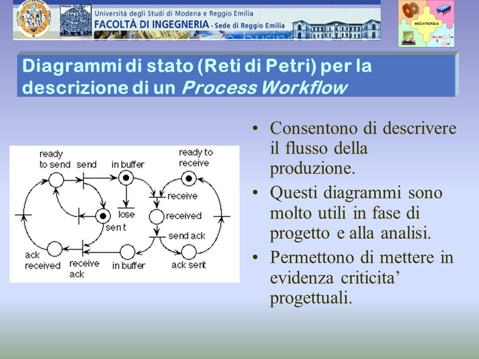 Diagrammi di stato (Reti di Petri) per la descrizione di un Process Workflow Consentono di descrivere il flusso della produzione. Questi diagrammi son