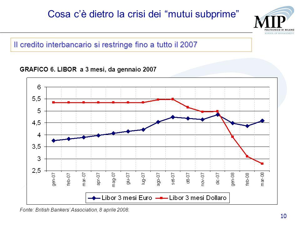 10 GRAFICO 6. LIBOR a 3 mesi, da gennaio 2007 Fonte: British Bankers Association, 8 aprile 2008. Cosa cè dietro la crisi dei mutui subprime Il credito