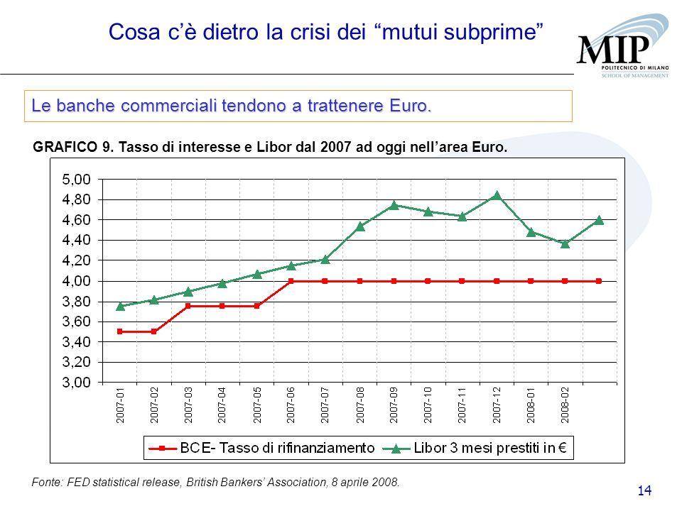 14 GRAFICO 9. Tasso di interesse e Libor dal 2007 ad oggi nellarea Euro. Fonte: FED statistical release, British Bankers Association, 8 aprile 2008. C