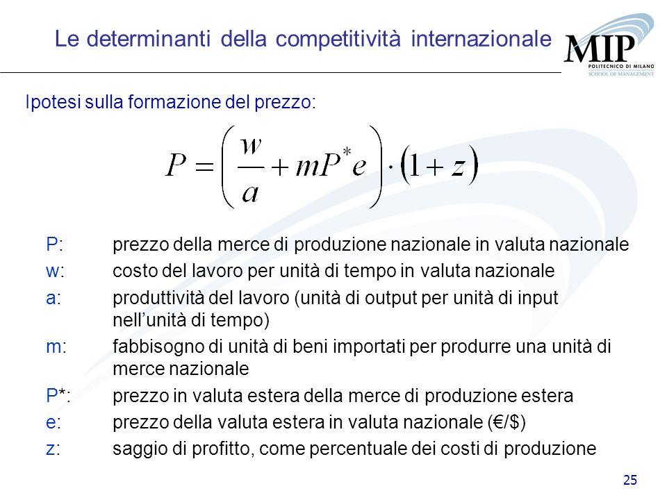 25 Ipotesi sulla formazione del prezzo: P: prezzo della merce di produzione nazionale in valuta nazionale w: costo del lavoro per unità di tempo in va