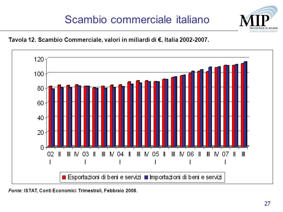 27 Tavola 12. Scambio Commerciale, valori in miliardi di, Italia 2002-2007. Fonte: ISTAT, Conti Economici Trimestrali, Febbraio 2008. Scambio commerci