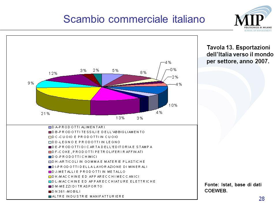 28 Tavola 13. Esportazioni dellItalia verso il mondo per settore, anno 2007. Scambio commerciale italiano Fonte: Istat, base di dati COEWEB.