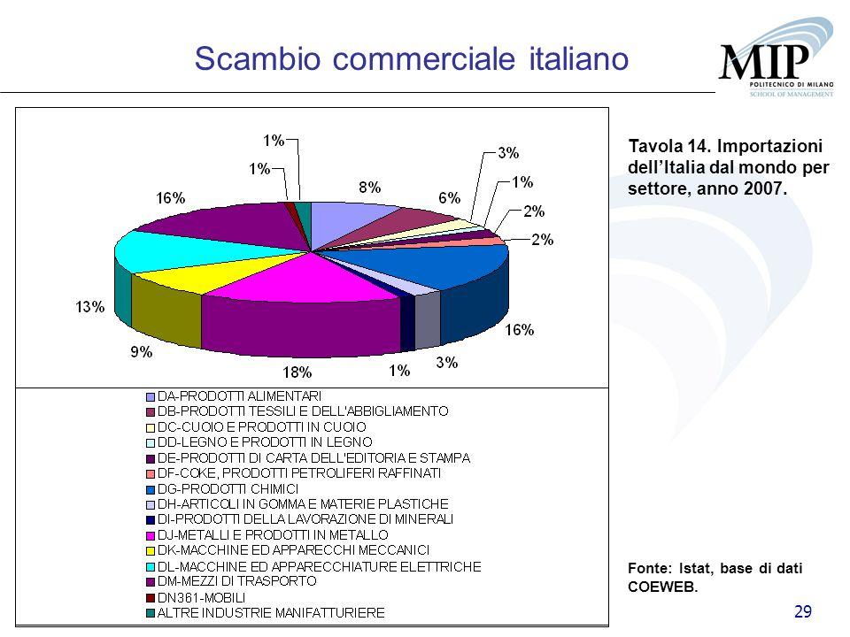29 Tavola 14. Importazioni dellItalia dal mondo per settore, anno 2007. Scambio commerciale italiano Fonte: Istat, base di dati COEWEB.