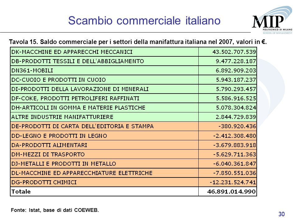 30 Tavola 15. Saldo commerciale per i settori della manifattura italiana nel 2007, valori in. Scambio commerciale italiano Fonte: Istat, base di dati