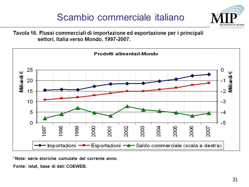 31 Scambio commerciale italiano Tavola 16. Flussi commerciali di importazione ed esportazione per i principali settori, Italia verso Mondo, 1997-2007.