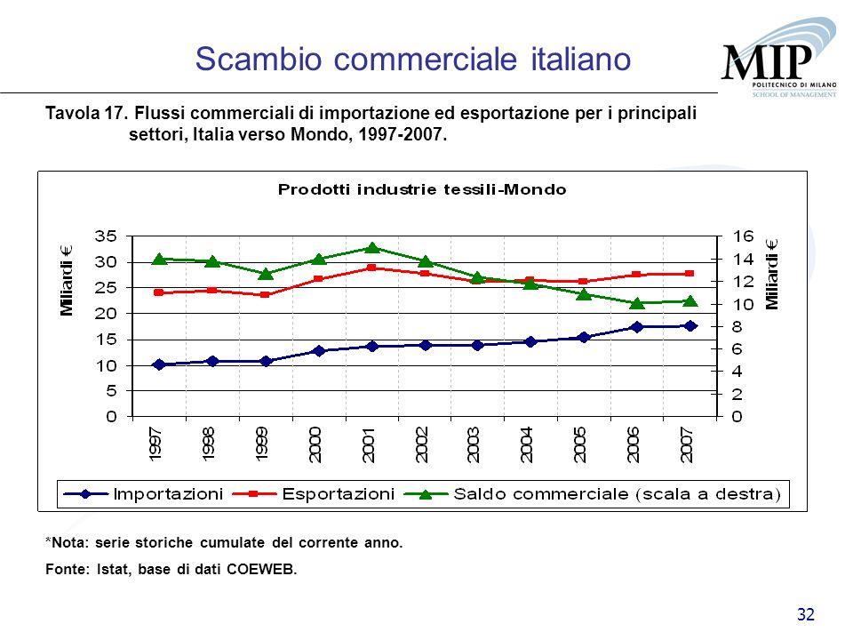 32 Scambio commerciale italiano Tavola 17. Flussi commerciali di importazione ed esportazione per i principali settori, Italia verso Mondo, 1997-2007.