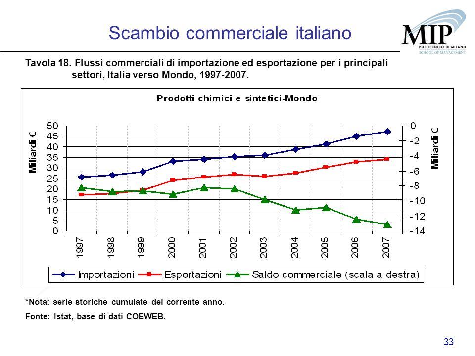 33 Scambio commerciale italiano Tavola 18. Flussi commerciali di importazione ed esportazione per i principali settori, Italia verso Mondo, 1997-2007.