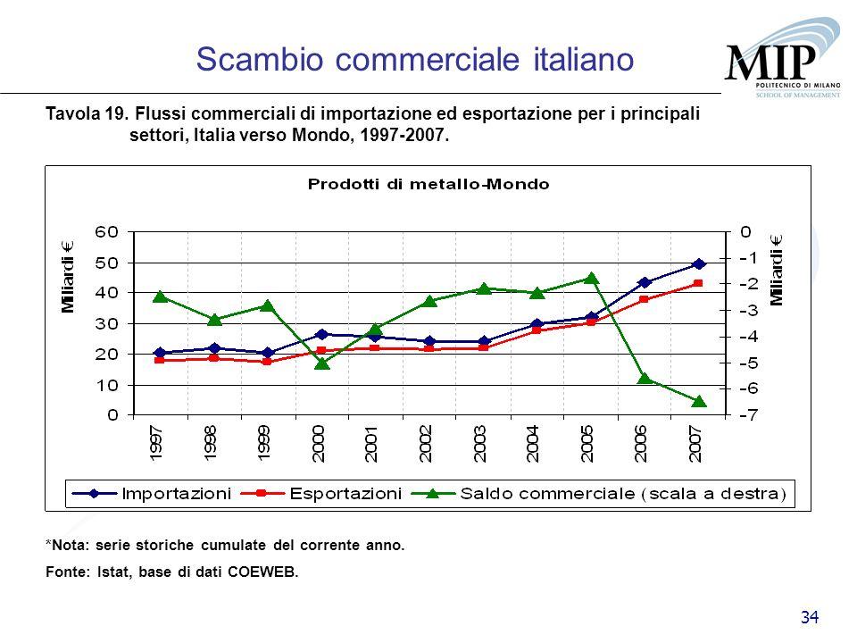 34 Scambio commerciale italiano Tavola 19. Flussi commerciali di importazione ed esportazione per i principali settori, Italia verso Mondo, 1997-2007.
