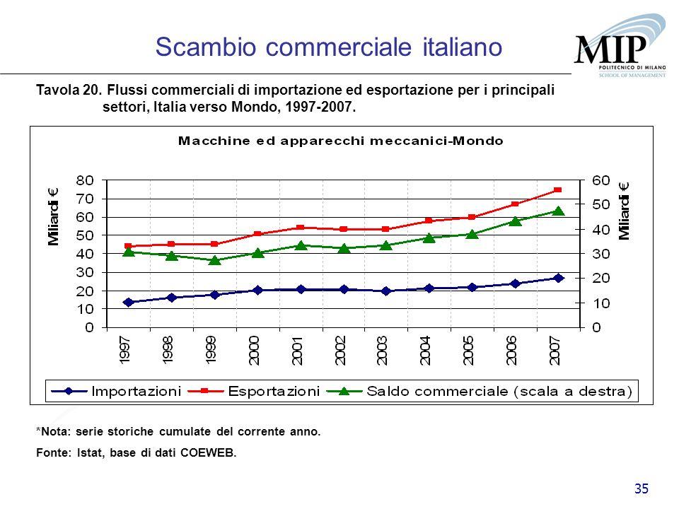 35 Scambio commerciale italiano Tavola 20. Flussi commerciali di importazione ed esportazione per i principali settori, Italia verso Mondo, 1997-2007.