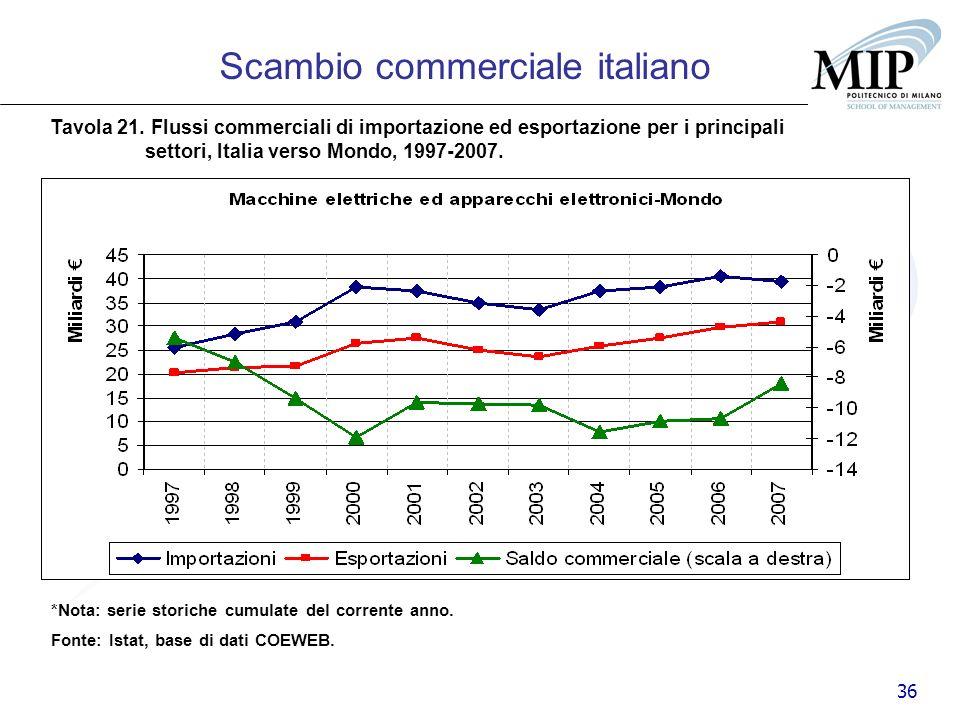 36 Scambio commerciale italiano Tavola 21. Flussi commerciali di importazione ed esportazione per i principali settori, Italia verso Mondo, 1997-2007.