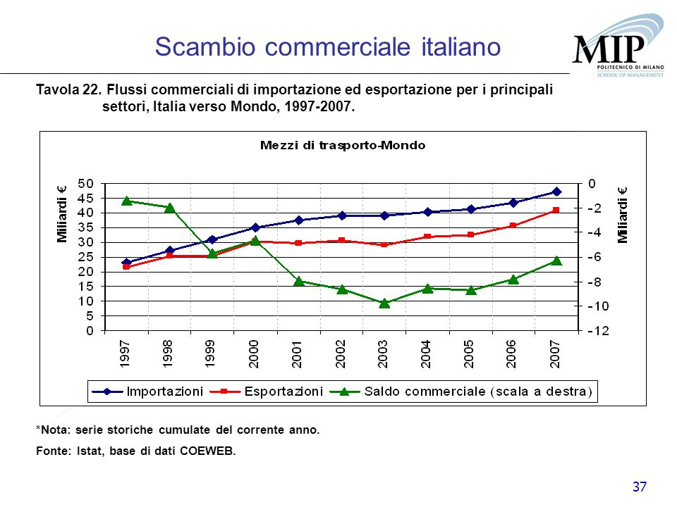 37 Scambio commerciale italiano Tavola 22. Flussi commerciali di importazione ed esportazione per i principali settori, Italia verso Mondo, 1997-2007.