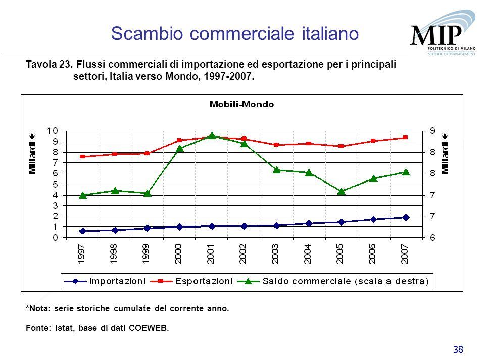 38 Scambio commerciale italiano Tavola 23. Flussi commerciali di importazione ed esportazione per i principali settori, Italia verso Mondo, 1997-2007.