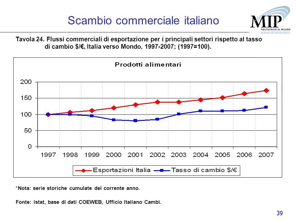 39 Scambio commerciale italiano Tavola 24. Flussi commerciali di esportazione per i principali settori rispetto al tasso di cambio $/, Italia verso Mo