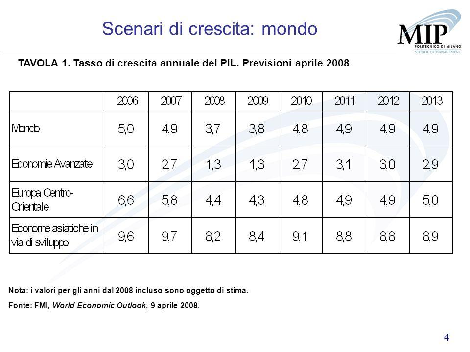4 TAVOLA 1. Tasso di crescita annuale del PIL. Previsioni aprile 2008 Fonte: FMI, World Economic Outlook, 9 aprile 2008. Scenari di crescita: mondo No