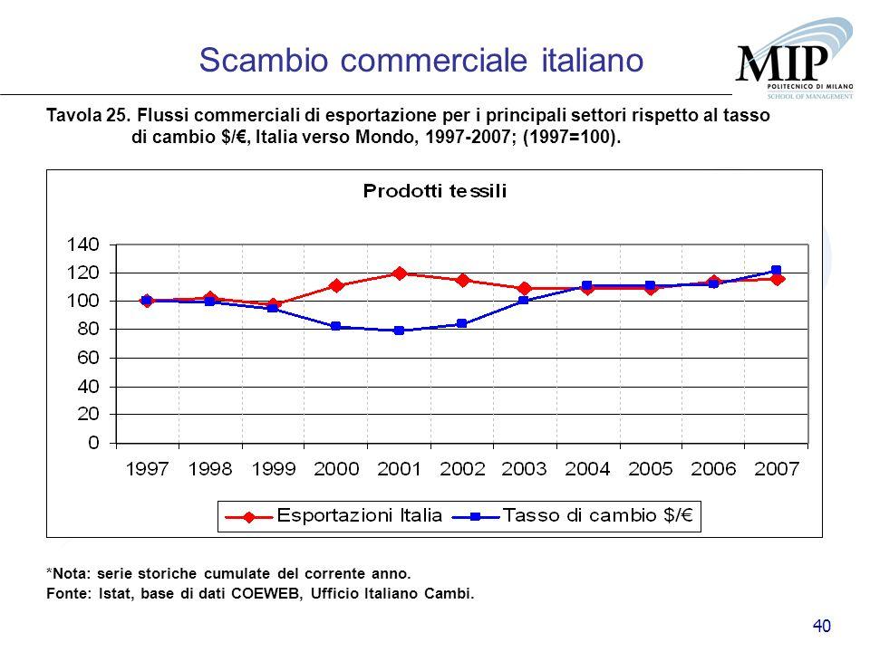40 Scambio commerciale italiano Tavola 25. Flussi commerciali di esportazione per i principali settori rispetto al tasso di cambio $/, Italia verso Mo