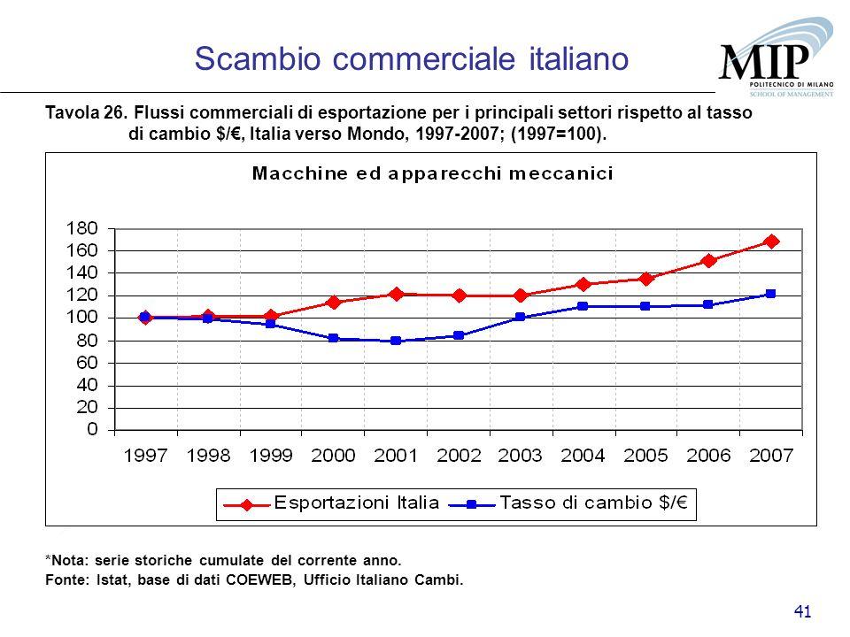 41 Scambio commerciale italiano Tavola 26. Flussi commerciali di esportazione per i principali settori rispetto al tasso di cambio $/, Italia verso Mo