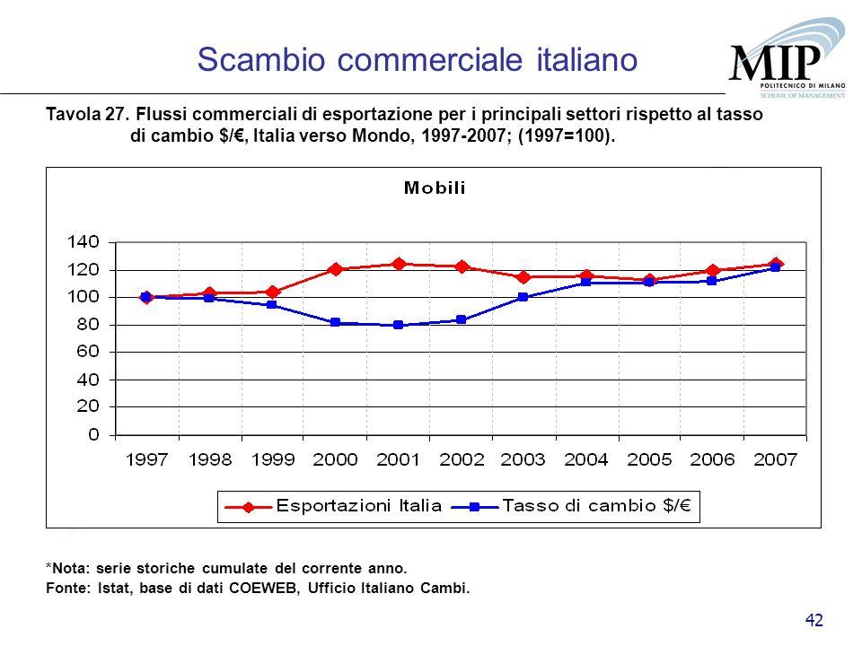 42 Scambio commerciale italiano Tavola 27. Flussi commerciali di esportazione per i principali settori rispetto al tasso di cambio $/, Italia verso Mo