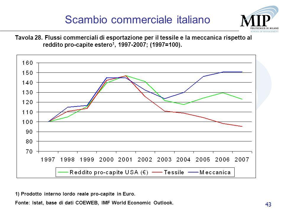 43 Scambio commerciale italiano Tavola 28. Flussi commerciali di esportazione per il tessile e la meccanica rispetto al reddito pro-capite estero 1, 1