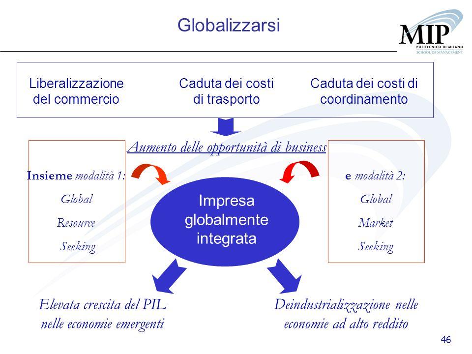 46 Liberalizzazione del commercio Caduta dei costi di trasporto Caduta dei costi di coordinamento Aumento delle opportunità di business Impresa global