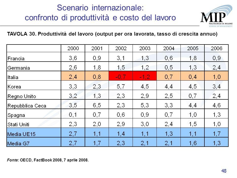 48 TAVOLA 30. Produttività del lavoro (output per ora lavorata, tasso di crescita annuo) Fonte: OECD, FactBook 2008, 7 aprile 2008. Scenario internazi