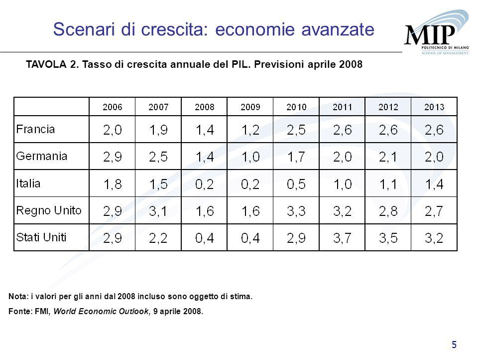 5 TAVOLA 2. Tasso di crescita annuale del PIL. Previsioni aprile 2008 Scenari di crescita: economie avanzate Fonte: FMI, World Economic Outlook, 9 apr
