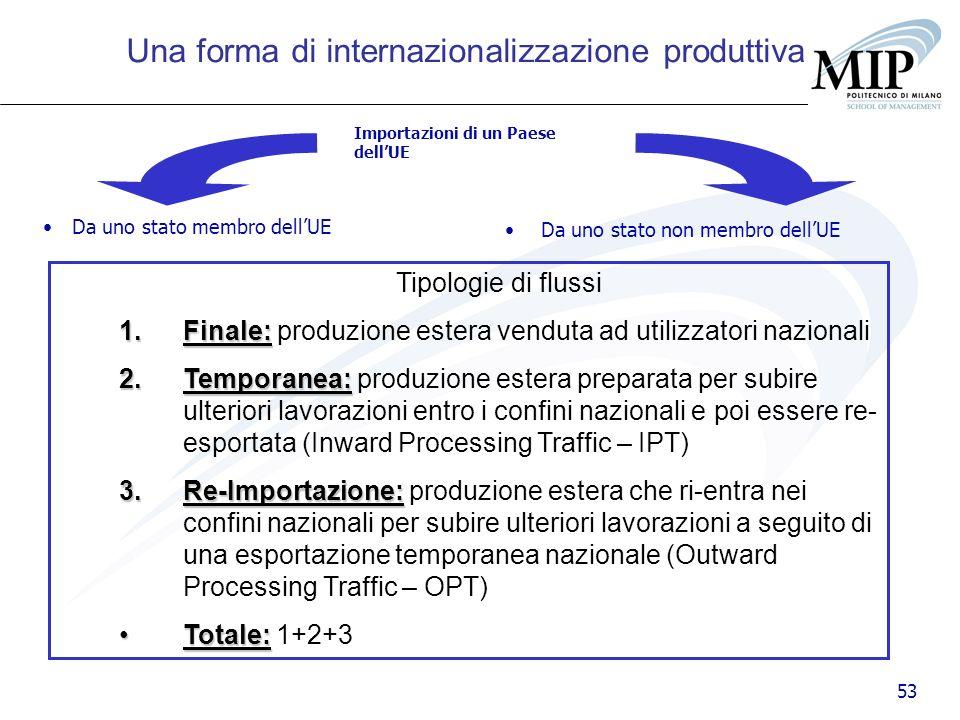 53 Tipologie di flussi 1.Finale: 1.Finale: produzione estera venduta ad utilizzatori nazionali 2.Temporanea: 2.Temporanea: produzione estera preparata