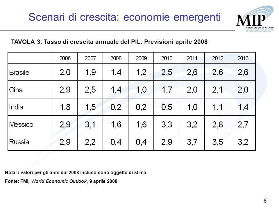 6 TAVOLA 3. Tasso di crescita annuale del PIL. Previsioni aprile 2008 Scenari di crescita: economie emergenti Fonte: FMI, World Economic Outlook, 9 ap