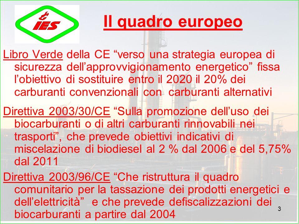 3 Il quadro europeo Libro Verde della CE verso una strategia europea di sicurezza dellapprovvigionamento energetico fissa lobiettivo di sostituire entro il 2020 il 20% dei carburanti convenzionali con carburanti alternativi Direttiva 2003/30/CE Sulla promozione delluso dei biocarburanti o di altri carburanti rinnovabili nei trasporti, che prevede obiettivi indicativi di miscelazione di biodiesel al 2 % dal 2006 e del 5,75% dal 2011 Direttiva 2003/96/CE Che ristruttura il quadro comunitario per la tassazione dei prodotti energetici e dellelettricità e che prevede defiscalizzazioni dei biocarburanti a partire dal 2004